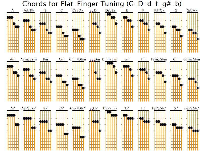 What guitar tunings allow many chords without fretting between \